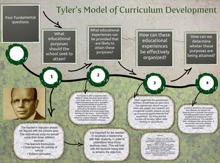Tyler's Model of Curriculm Development