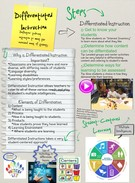 Differentiated Instruction + Ashley Mulhern's thumbnail