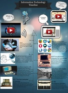 Information Technology Timeline's thumbnail
