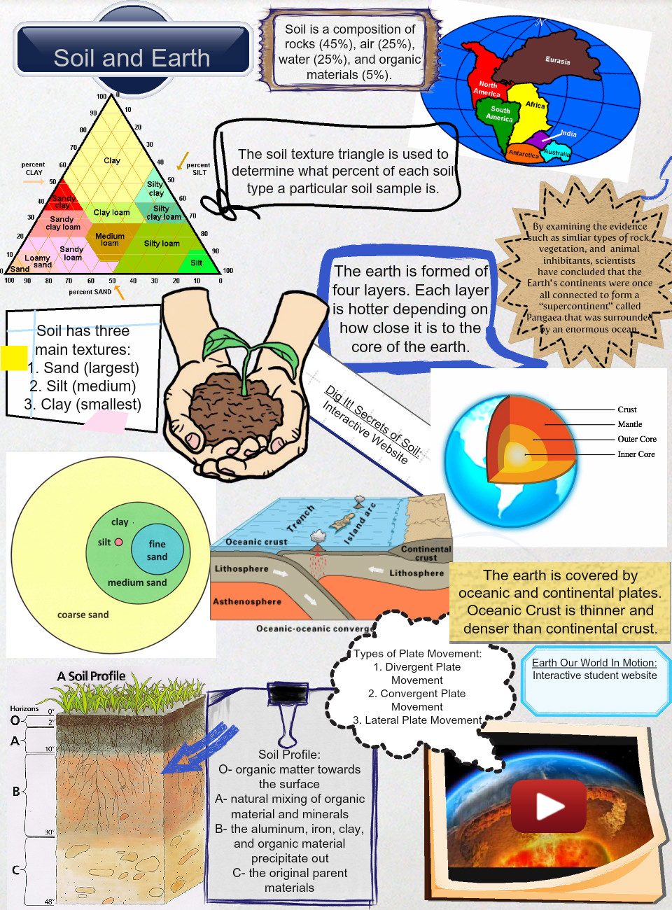 Soil and Earth