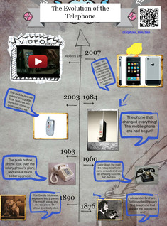 The Evolution of the Telephone