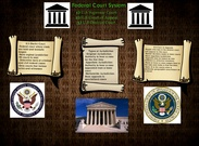 Federal Court System's thumbnail