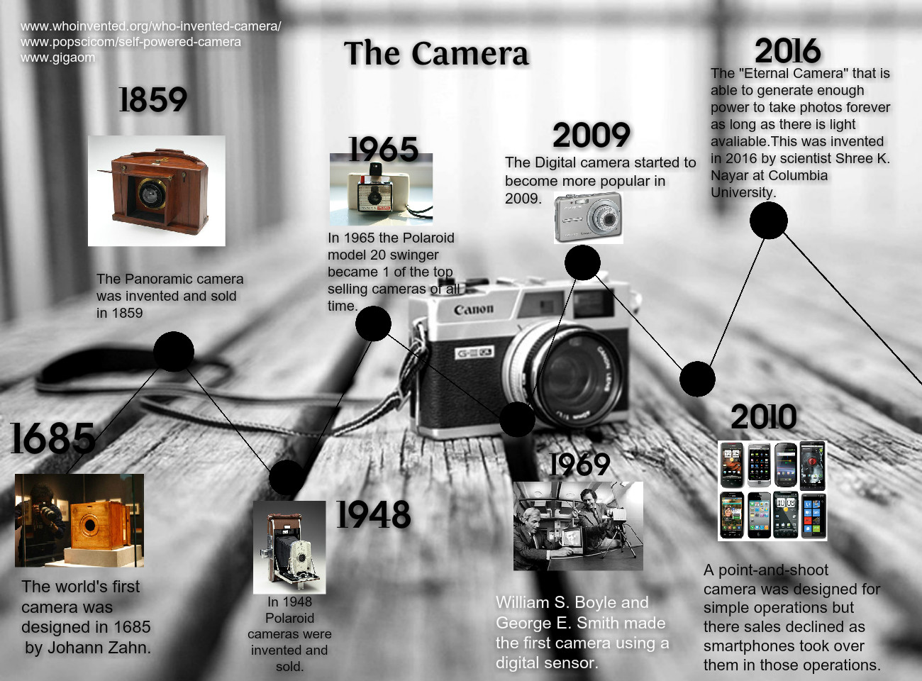 [2016] Samantha Garcia: Timeline of The Camera