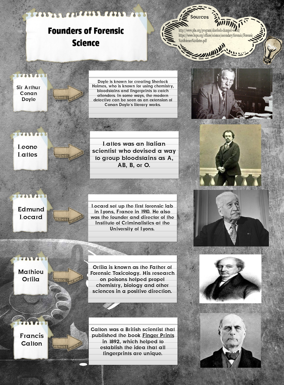 Founders of Forensic Science