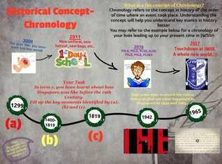 Historical Concept-Chronology